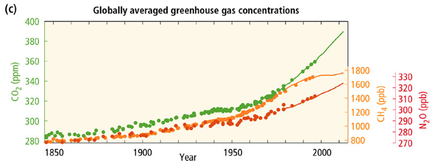 Greenhouse Gas concentratie in ppm (IPCC nov 14)