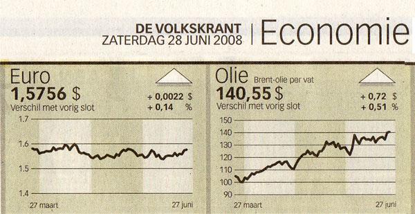 De olieprijs kan hoog worden